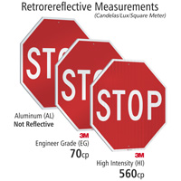 Retrorereflective Measurements